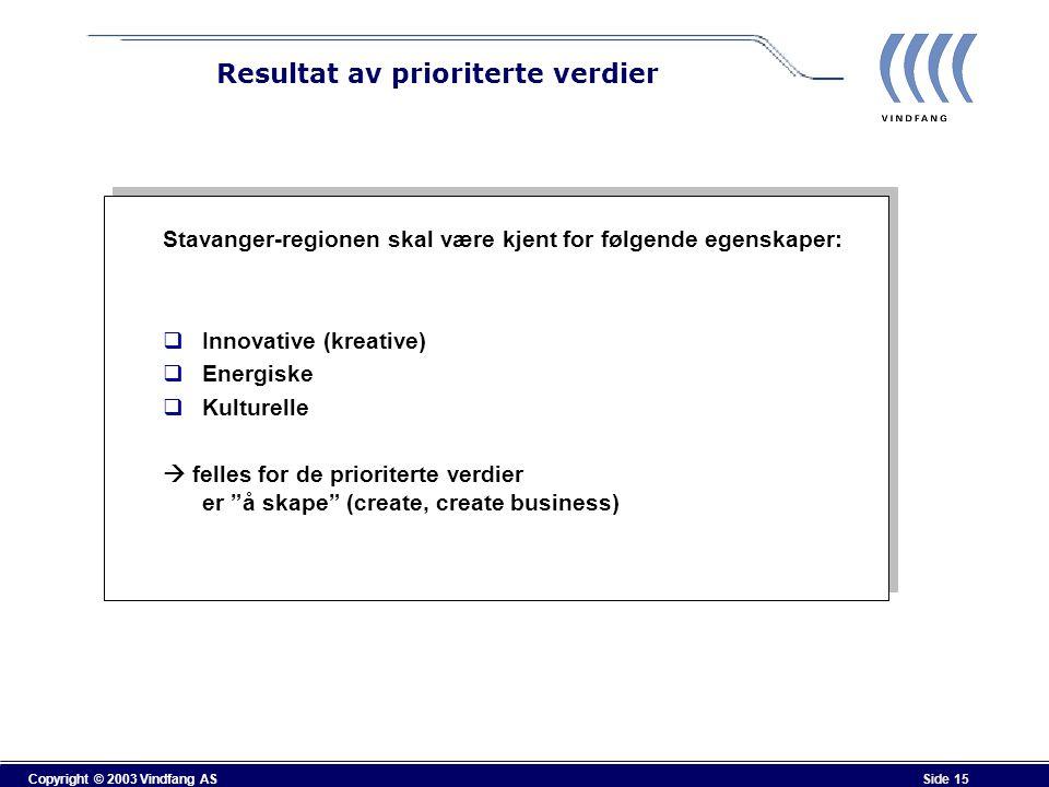 Copyright © 2003 Vindfang AS Side 15 Resultat av prioriterte verdier Stavanger-regionen skal være kjent for følgende egenskaper:  Innovative (kreativ