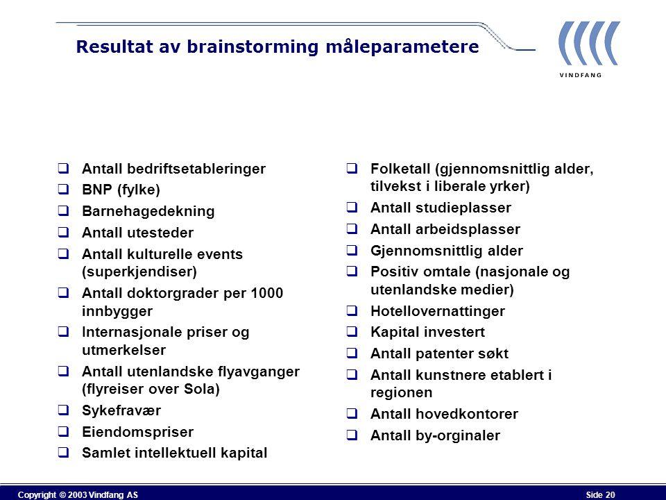 Copyright © 2003 Vindfang AS Side 20 Resultat av brainstorming måleparametere  Antall bedriftsetableringer  BNP (fylke)  Barnehagedekning  Antall