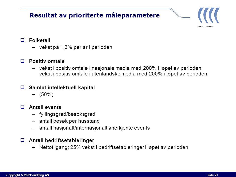 Copyright © 2003 Vindfang AS Side 21 Resultat av prioriterte måleparametere  Folketall –vekst på 1,3% per år i perioden  Positiv omtale –vekst i pos