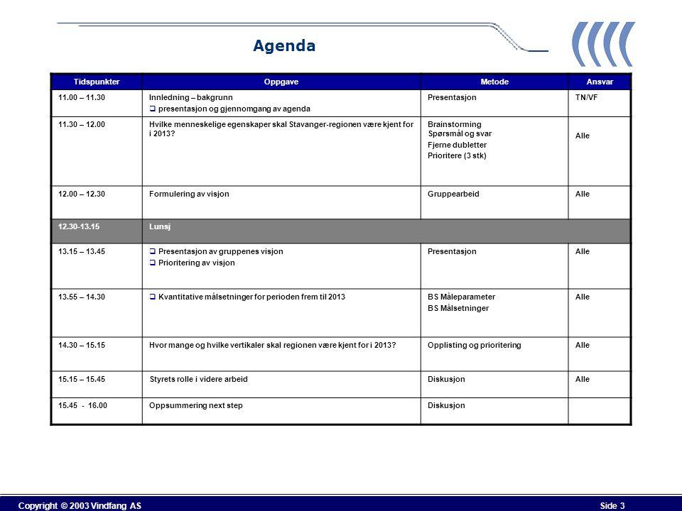Copyright © 2003 Vindfang AS Side 3 TidspunkterOppgaveMetodeAnsvar 11.00 – 11.30Innledning – bakgrunn  presentasjon og gjennomgang av agenda Presenta
