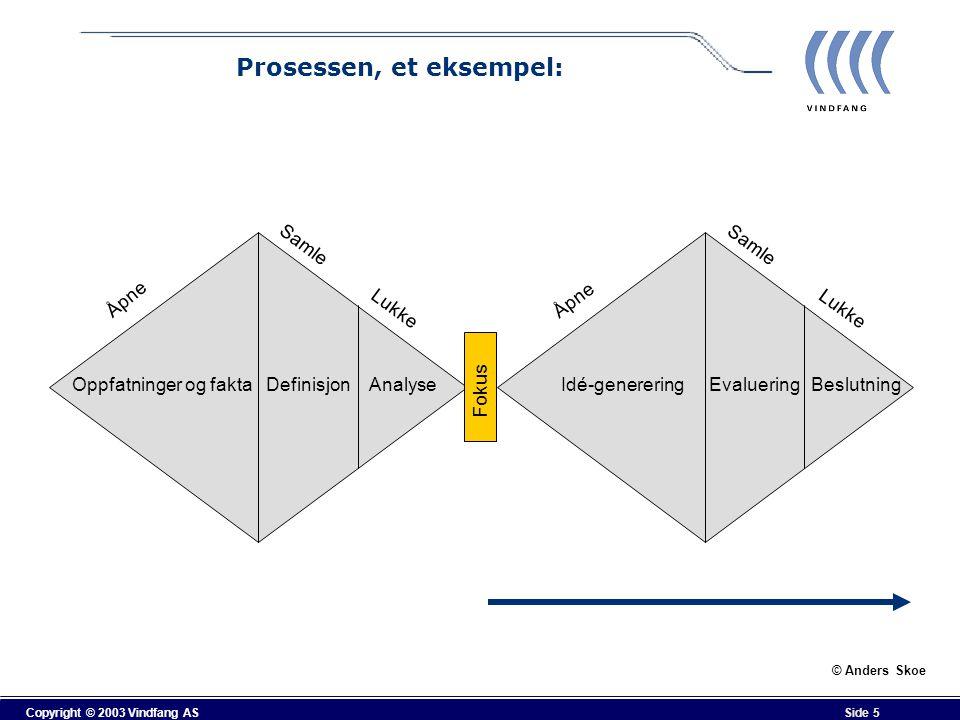 Copyright © 2003 Vindfang AS Side 5 Prosessen, et eksempel: Oppfatninger og faktaDefinisjonAnalyseIdé-genereringEvalueringBeslutning Åpne Samle Lukke