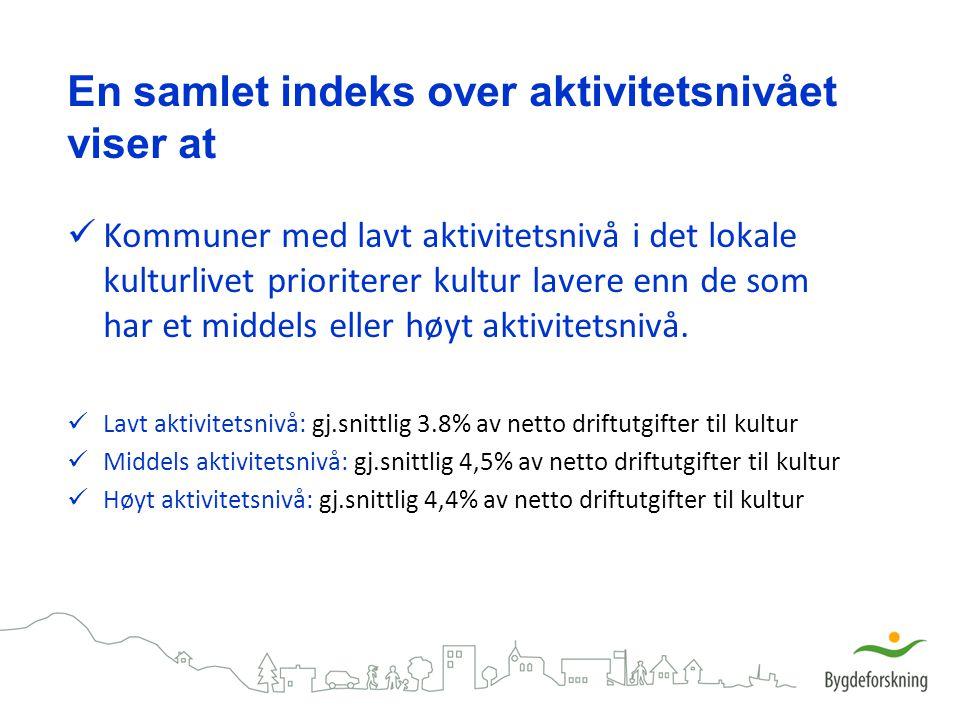 En samlet indeks over aktivitetsnivået viser at Kommuner med lavt aktivitetsnivå i det lokale kulturlivet prioriterer kultur lavere enn de som har et
