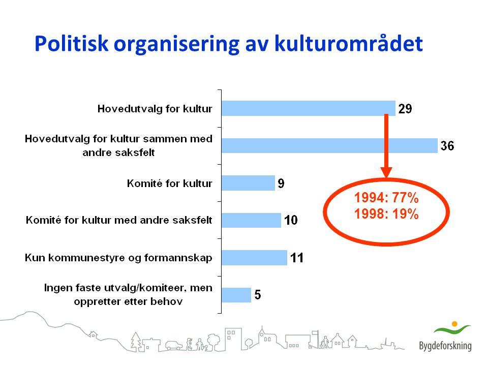 Politisk organisering av kulturområdet 1994: 77% 1998: 19%