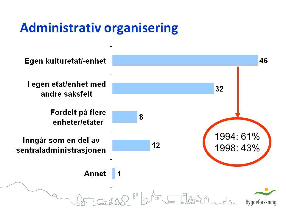 Administrativ organisering 1994: 61% 1998: 43%
