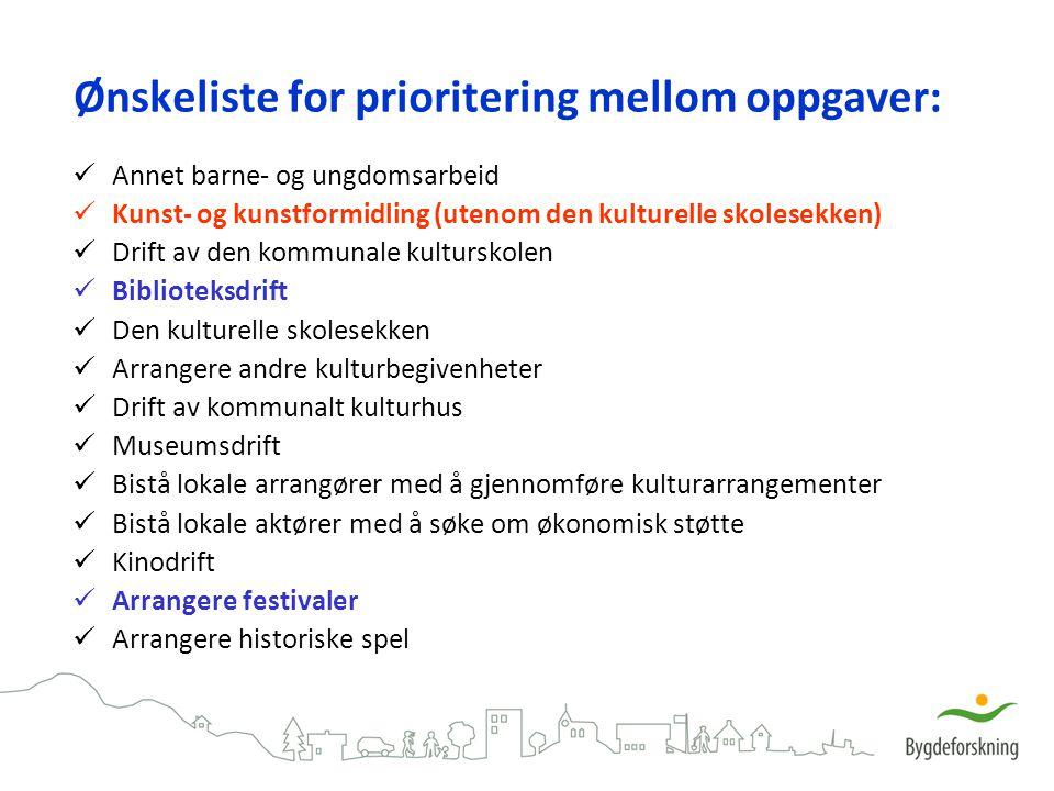 Ønskeliste for prioritering mellom oppgaver: Annet barne- og ungdomsarbeid Kunst- og kunstformidling (utenom den kulturelle skolesekken) Drift av den