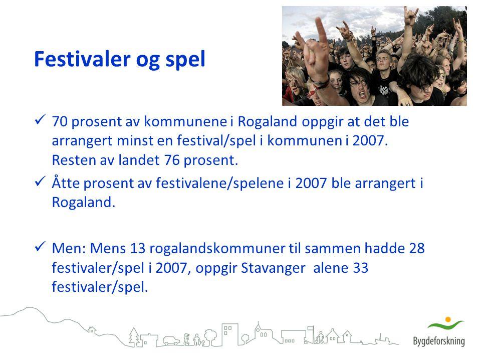 Festivaler og spel 70 prosent av kommunene i Rogaland oppgir at det ble arrangert minst en festival/spel i kommunen i 2007. Resten av landet 76 prosen