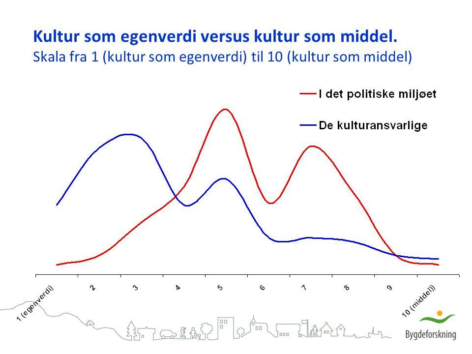 Kultur som egenverdi versus kultur som middel. Skala fra 1 (kultur som egenverdi) til 10 (kultur som middel)
