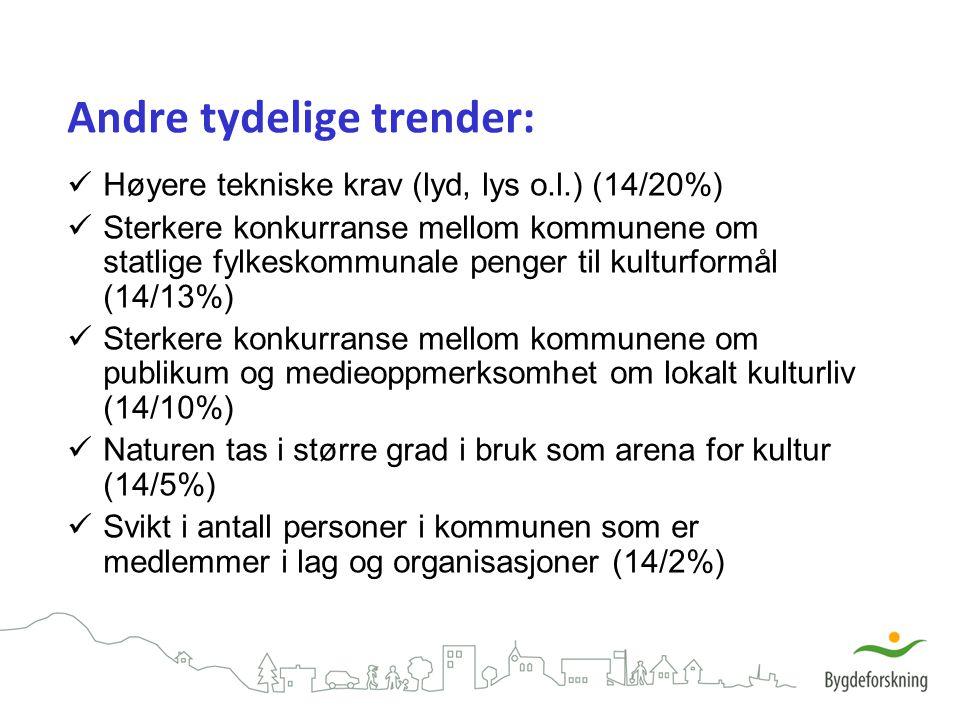 Andre tydelige trender: Høyere tekniske krav (lyd, lys o.l.) (14/20%) Sterkere konkurranse mellom kommunene om statlige fylkeskommunale penger til kul
