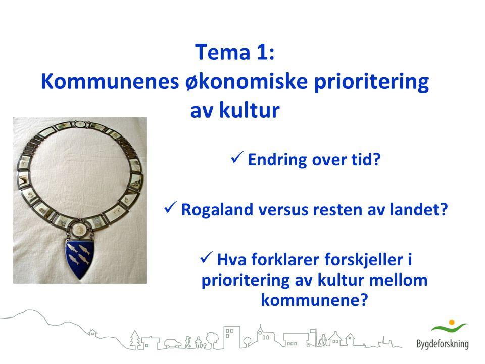 Tema 1: Kommunenes økonomiske prioritering av kultur Endring over tid? Rogaland versus resten av landet? Hva forklarer forskjeller i prioritering av k