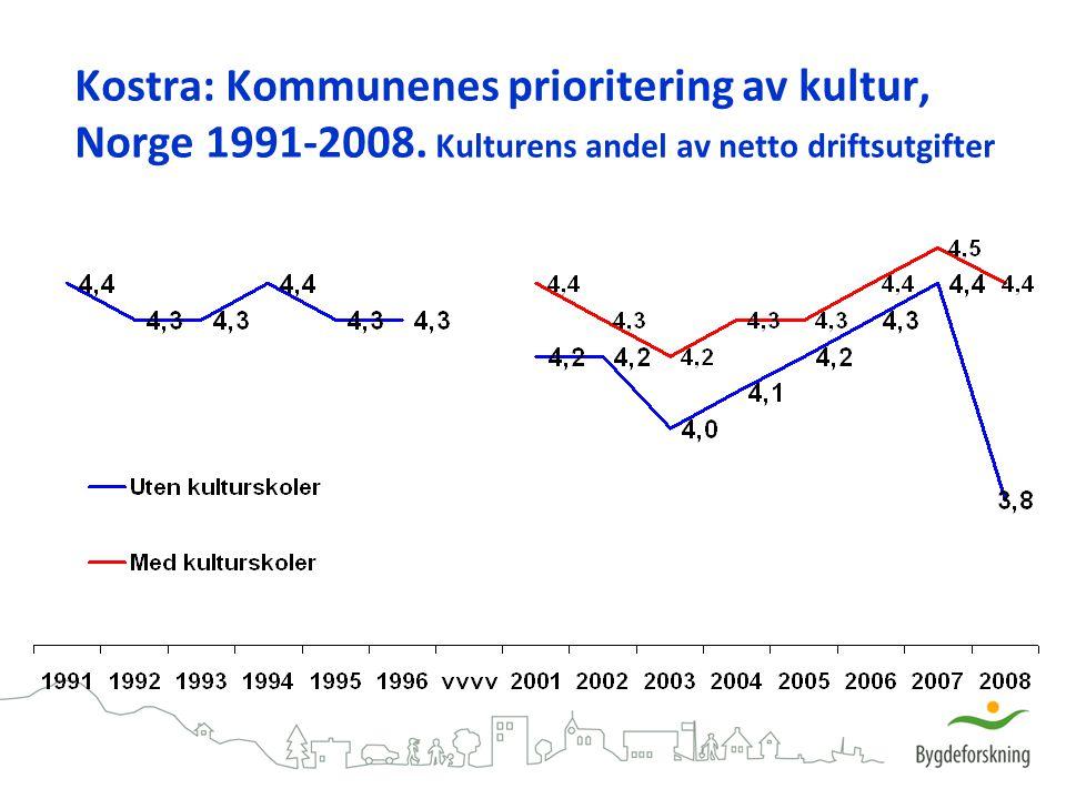 Kostra: Kommunenes prioritering av kultur, Norge 1991-2008. Kulturens andel av netto driftsutgifter