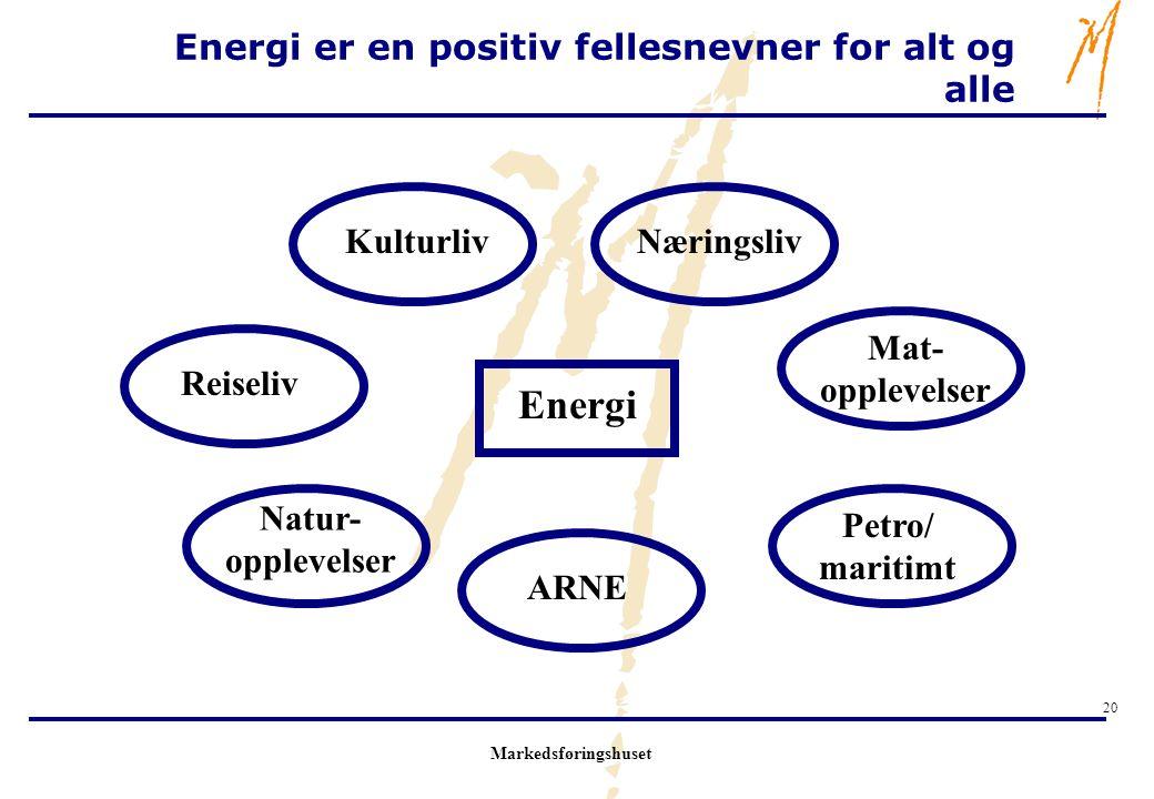 Markedsføringshuset 20 Energi er en positiv fellesnevner for alt og alle Natur- opplevelser Petro/ maritimt Mat- opplevelser NæringslivKulturliv Reise