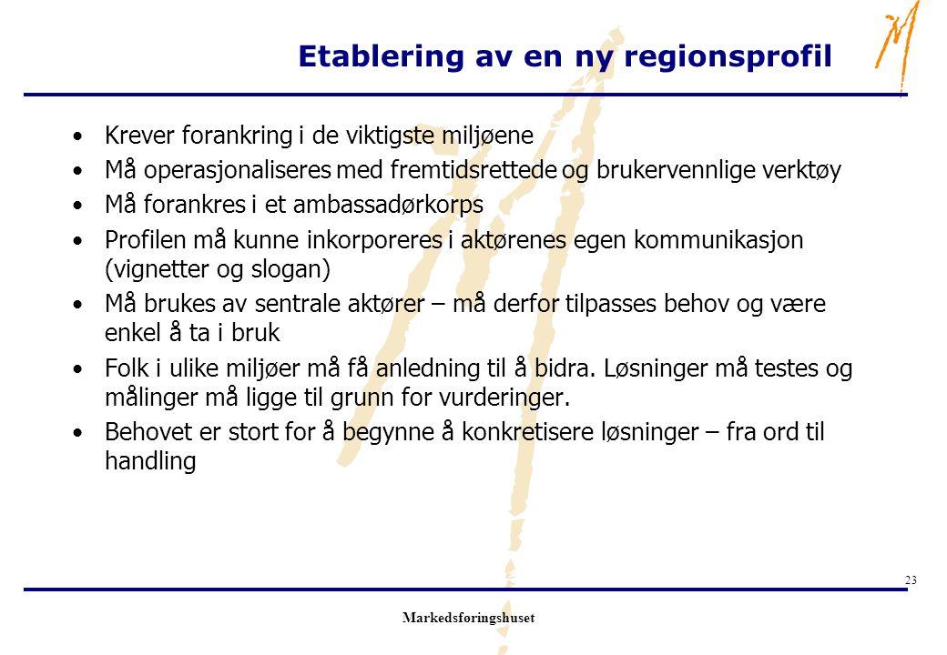Markedsføringshuset 23 Etablering av en ny regionsprofil Krever forankring i de viktigste miljøene Må operasjonaliseres med fremtidsrettede og brukerv