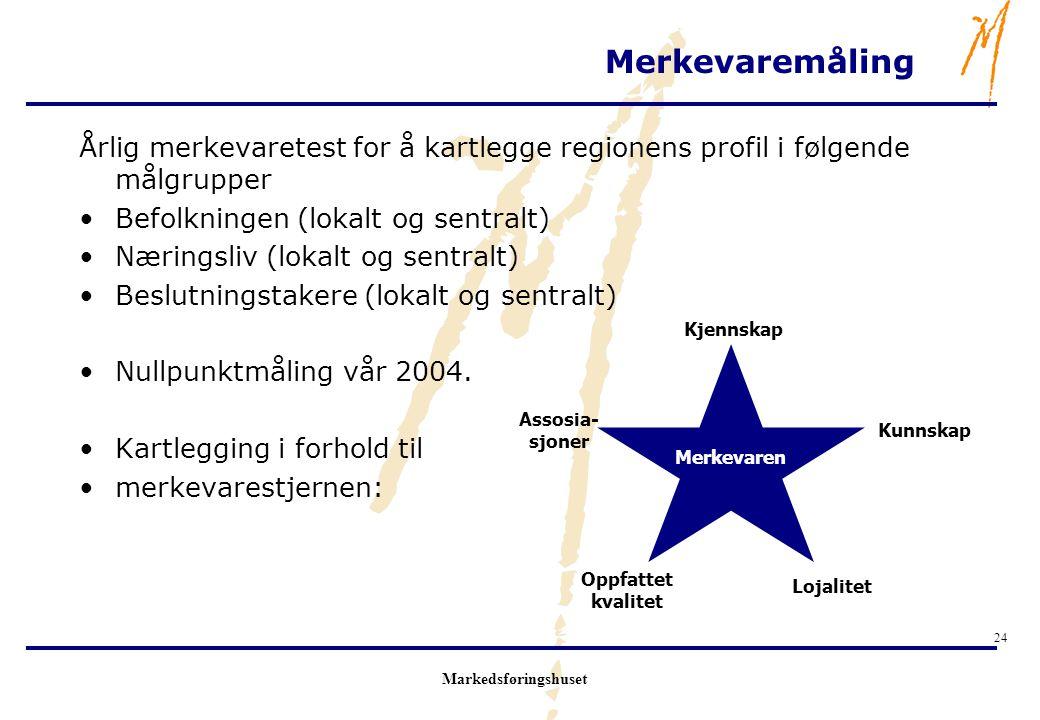 Markedsføringshuset 24 Merkevaremåling Årlig merkevaretest for å kartlegge regionens profil i følgende målgrupper Befolkningen (lokalt og sentralt) Næ