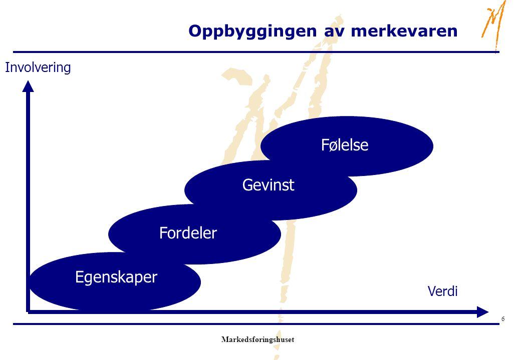 Markedsføringshuset 6 Oppbyggingen av merkevaren Egenskaper Fordeler Gevinst Følelse Involvering Verdi