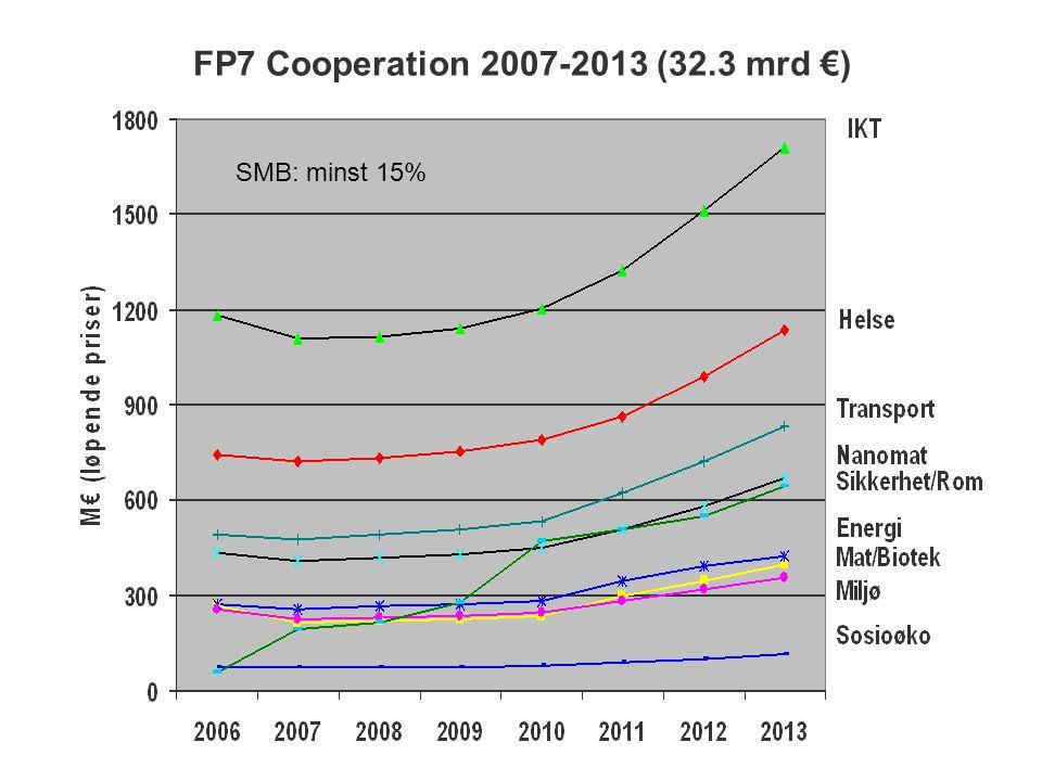 FP7 Cooperation 2007-2013 (32.3 mrd €) SMB: minst 15%
