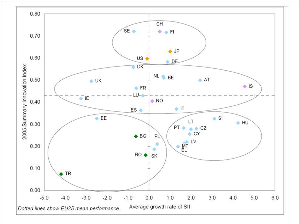 FP7– Capacities 2007-2013 (4.3 mrd €)