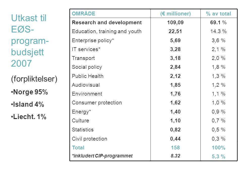 EØS-programbudsjett 2005 (forpliktelser) 1,0 %1,62Consumer protection 1,1 %1,76Environment 2,0 %3,18Transport 1,3 %2,12Public Health 1,8 %2,84Social p