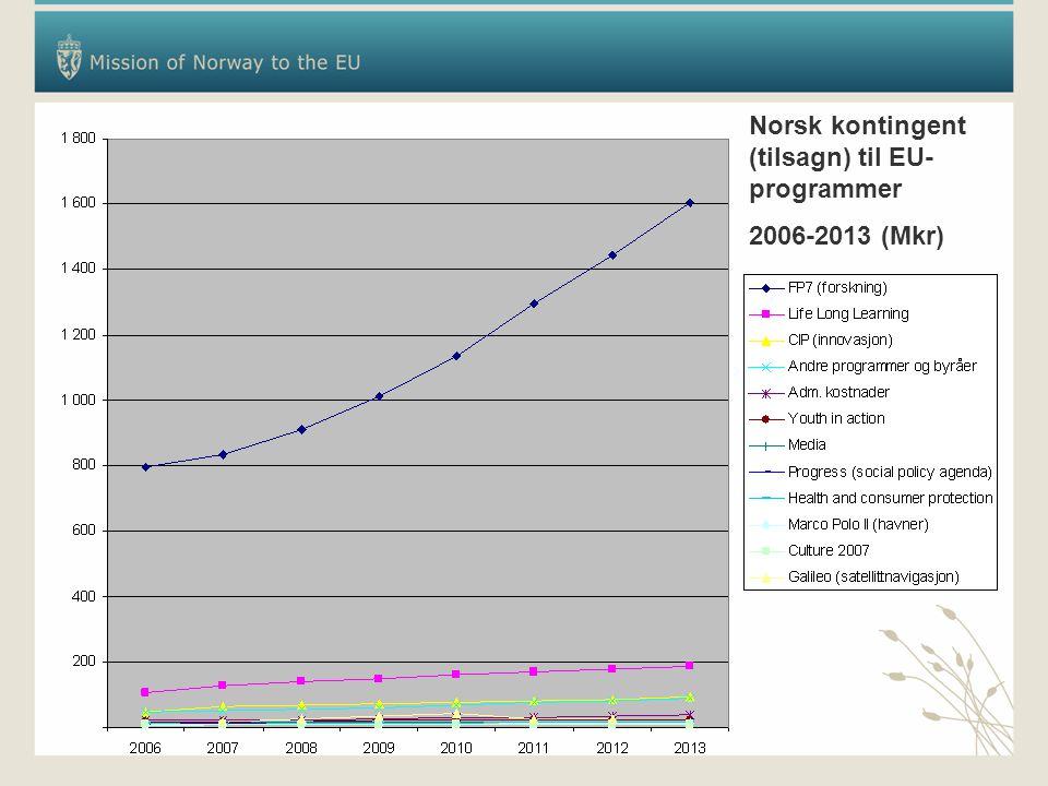 Norsk kontingent (tilsagn) til EU- programmer 2006-2013 (Mkr)