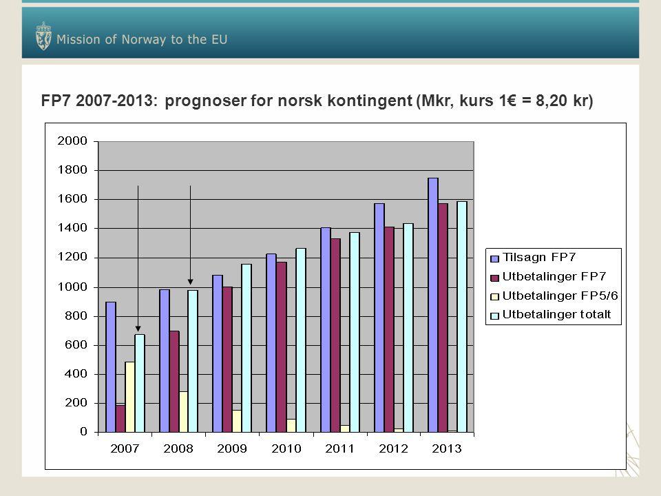 FP7 2007-2013: prognoser for norsk kontingent (Mkr, kurs 1€ = 8,20 kr)