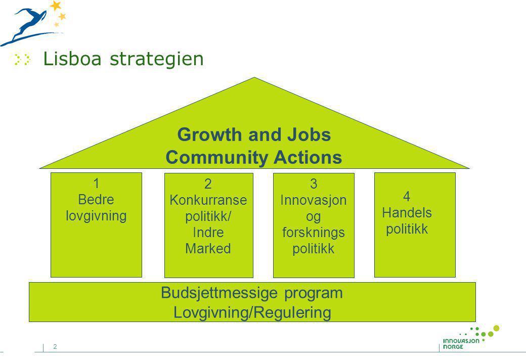 2 Lisboa strategien Growth and Jobs Community Actions 1 Bedre lovgivning Budsjettmessige program Lovgivning/Regulering 2 Konkurranse politikk/ Indre Marked 3 Innovasjon og forsknings politikk 4 Handels politikk