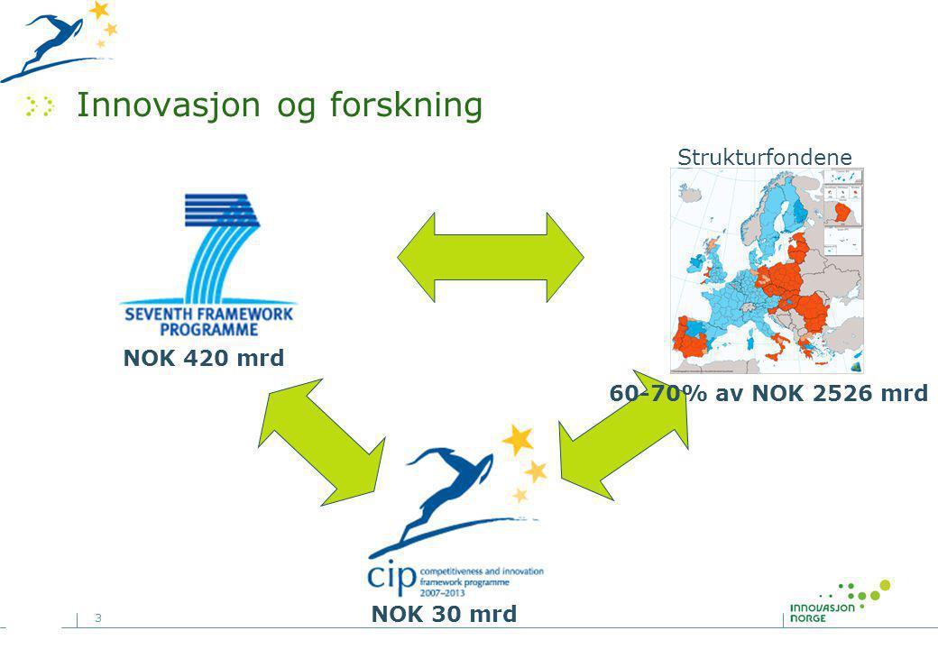 3 Innovasjon og forskning Strukturfondene NOK 420 mrd NOK 30 mrd 60-70% av NOK 2526 mrd