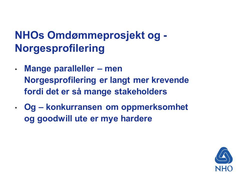 NHOs Omdømmeprosjekt og - Norgesprofilering Mange paralleller – men Norgesprofilering er langt mer krevende fordi det er så mange stakeholders Og – konkurransen om oppmerksomhet og goodwill ute er mye hardere
