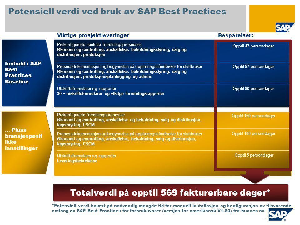 Potensiell verdi ved bruk av SAP Best Practices Prekonfigurerte sentrale forretningsprosesser Økonomi og controlling, anskaffelse, beholdningsstyring, salg og distribusjon, produksjon Prosessdokumentasjon og begynnelse på opplæringshåndbøker for sluttbruker Økonomi og controlling, anskaffelse, beholdningsstyring, salg og distribusjon, produksjonsplanlegging og admin.