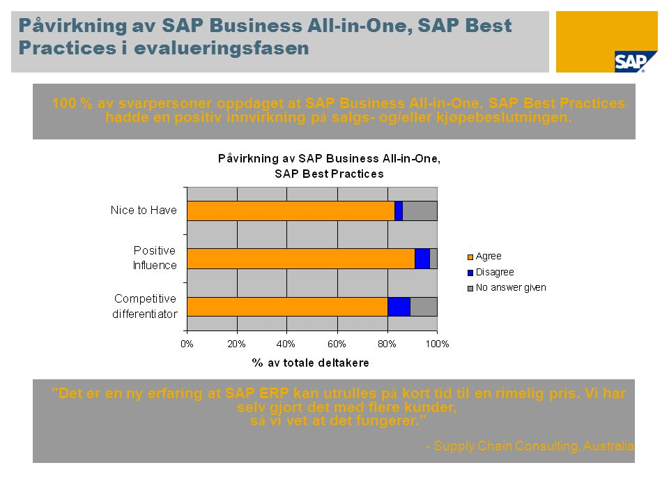 Påvirkning av SAP Business All-in-One, SAP Best Practices i evalueringsfasen 100 % av svarpersoner oppdaget at SAP Business All-in-One, SAP Best Practices hadde en positiv innvirkning p å salgs- og/eller kjøpebeslutningen.