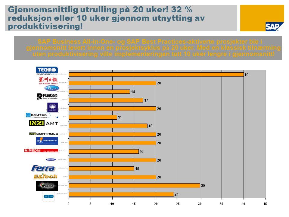Gjennomsnittlig utrulling på 20 uker! 32 % reduksjon eller 10 uker gjennom utnytting av produktivisering! SAP Business All-in-One- og SAP Best Practic