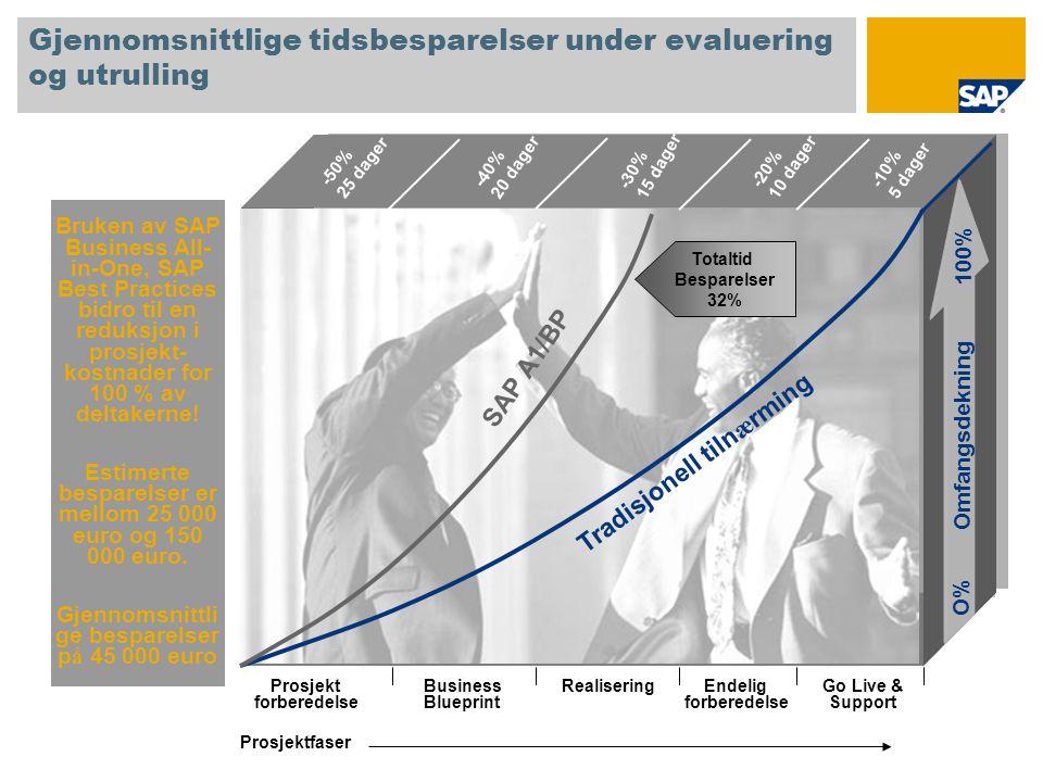 Gjennomsnittlige tidsbesparelser under evaluering og utrulling Bruken av SAP Business All- in-One, SAP Best Practices bidro til en reduksjon i prosjek