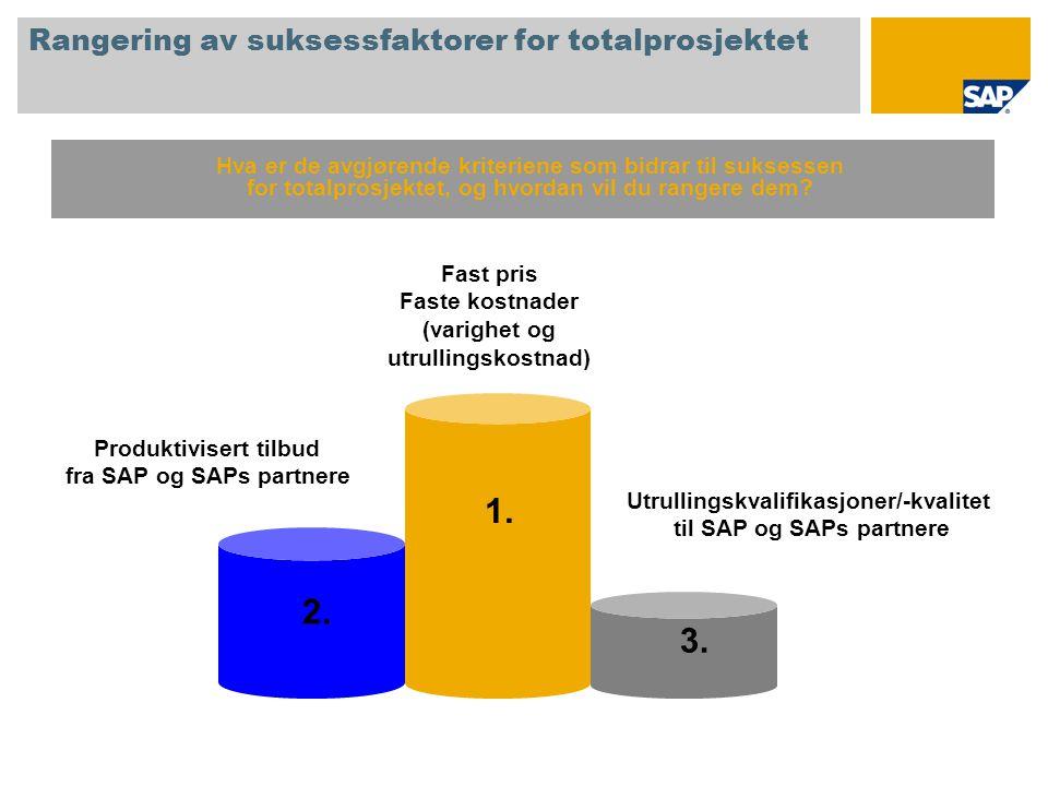 Rangering av suksessfaktorer for totalprosjektet 1. 2. 3. Fast pris Faste kostnader (varighet og utrullingskostnad) Produktivisert tilbud fra SAP og S