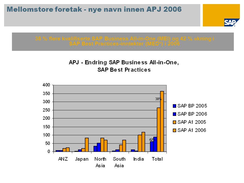 Mellomstore foretak - nye navn innen APJ 2006 38 % flere kvalifiserte SAP Business All-in-One (MEI) og 42 % ø kning i SAP Best Practices-inntekter (ME