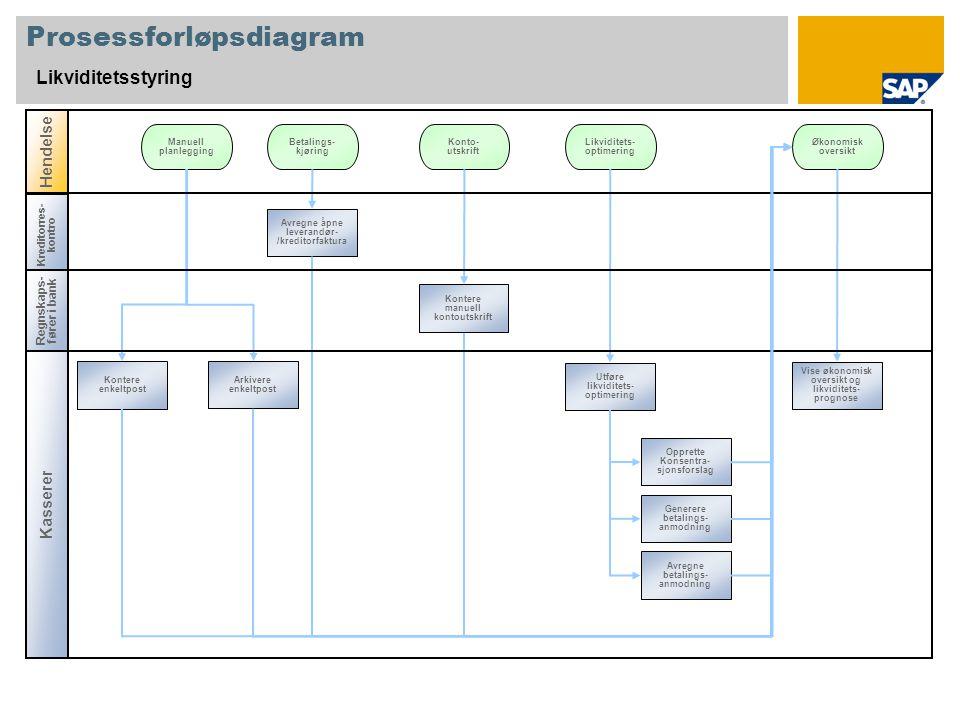Hendelse Kreditorres- kontro Prosessforløpsdiagram Likviditetsstyring Kasserer Manuell planlegging Kontere enkeltpost Arkivere enkeltpost Betalings- k