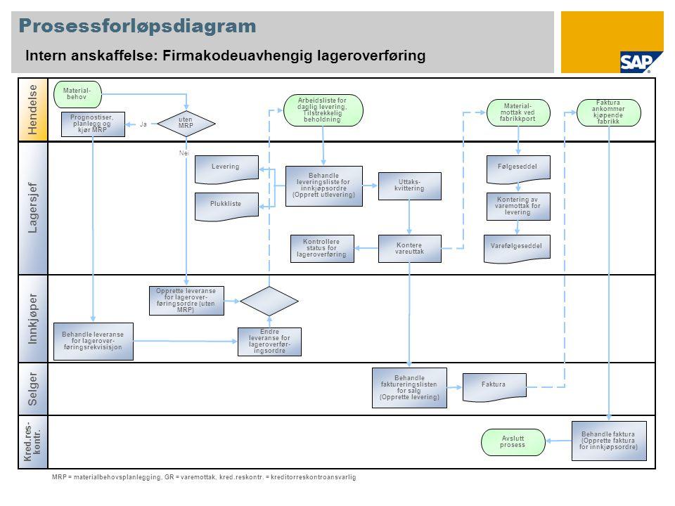 Prosessforløpsdiagram Intern anskaffelse: Firmakodeuavhengig lageroverføring Lagersjef Hendelse Innkjøper Prognostiser, planlegg og kjør MRP Material-