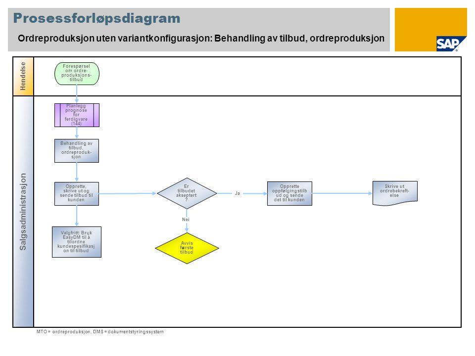 Prosessforløpsdiagram Ordreproduksjon uten variantkonfigurasjon: Behandling av tilbud, ordreproduksjon Salgsadministrasjon Hendelse Er tilbudet akseptert .