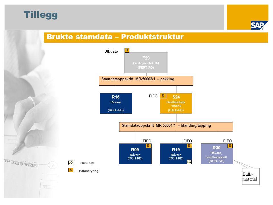 Tillegg Brukte stamdata – Produktstruktur F29 Ferdigvare MTS PI (FERT-PD) B Batchstyring B Bulk- material S24 Havlfabrikata væske (HALB-PD) B FIFO Utl
