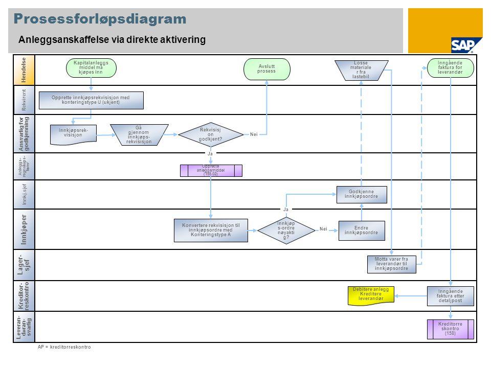 Prosessforløpsdiagram Anleggsanskaffelse via direkte aktivering Anleggs- regnskaps- fører Innkjøper Hendelse Kreditor- reskontro Rekvisisj on godkjent.