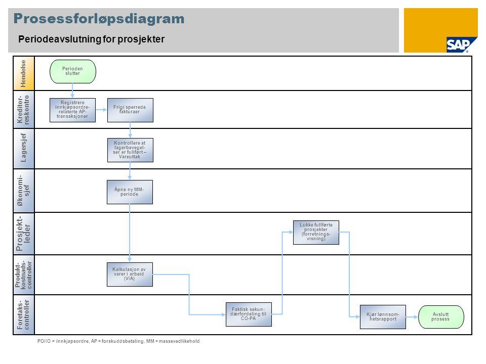 Lagersjef Prosessforløpsdiagram Periodeavslutning for prosjekter Prosjekt- leder Foretaks- controller Hendelse Produkt- kostnads- controller Faktisk s