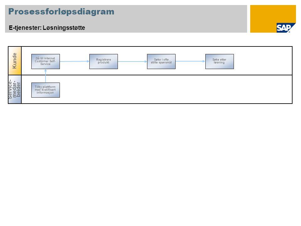 Prosessforløpsdiagram E-tjenester: Løsningsstøtte Registrere produkt Søke i ofte stilte spørsmål Søke etter løsning Gå til Internet Customer Self- Service Service- medar- beider Tilby plattform med kvalifisert informasjon Kunde