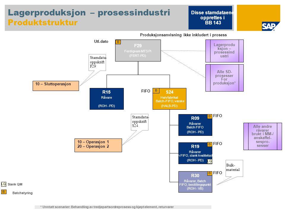 Lagerproduksjon – prosessindustri Produktstruktur F29 Ferdigvare MTS PI (FERT-PD) B 10 – Sluttoperasjon Stamdata- oppskrift F29 10 – Operasjon 1 20 –