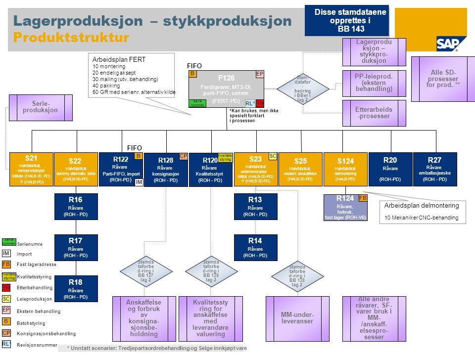 Lagerproduksjon – stykkproduksjon Produktstruktur F126 Ferdigvarer, MTS-DI, parti-FIFO, serienr. (FERT-PD) S22 Halvfabrikat dummy alternativ kilde (HA