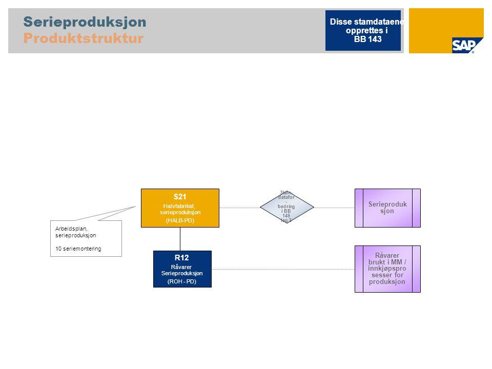 Serieproduksjon Produktstruktur Arbeidsplan, serieproduksjon 10 seriemontering Serieproduk sjon S21 Halvfabrikat, serieproduksjon (HALB-PD) R12 Råvare