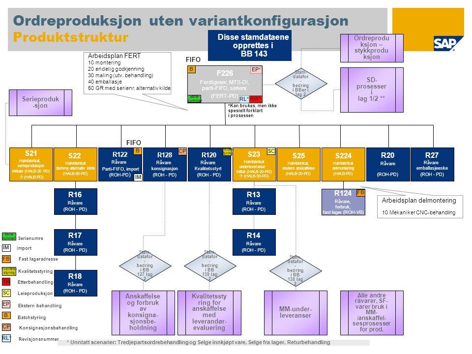 Ordreproduksjon uten variantkonfigurasjon Produktstruktur F226 Ferdigvare, MTS-DI, parti-FIFO, serienr. (FERT-PD) S22 Halvfabrikat dummy alternativ ki