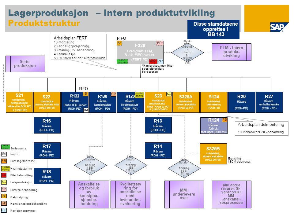 Lagerproduksjon – Intern produktutvikling Produktstruktur F326 Ferdigvare, PLM, Batch-FIFO, serienr. (FERT-PD) S22 Halvfabrikat dummy alternativ kilde