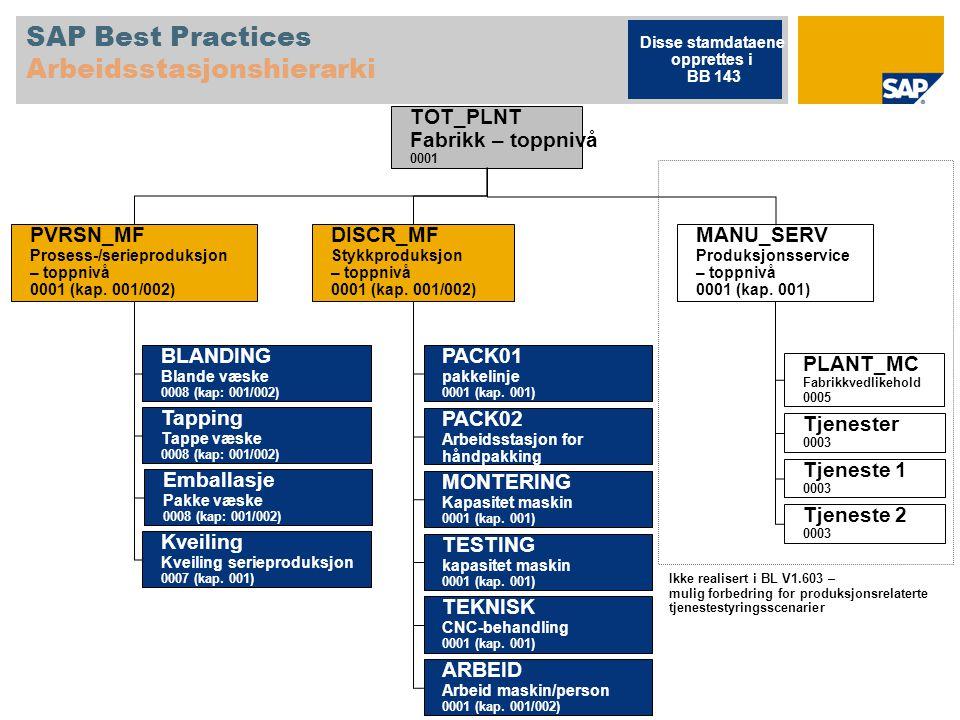 SAP Best Practices Arbeidsstasjonshierarki MANU_SERV Produksjonsservice – toppnivå 0001 (kap. 001) PLANT_MC Fabrikkvedlikehold 0005 Tjenester 0003 Tje