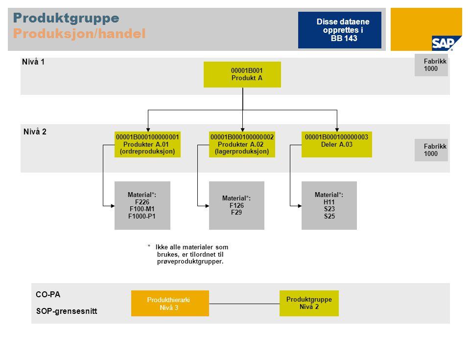 Ordreproduksjon uten variantkonfigurasjon Produktstruktur F226 Ferdigvare, MTS-DI, parti-FIFO, serienr.