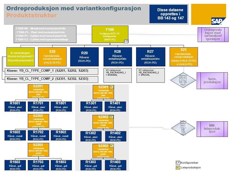 Ordreproduksjon med variantkonfigurasjon Produktstruktur F100 Ferdigvare MTO VC konfigurerbar (KMAT-PD) K-varekategori klasse-komponent 1 Klassekompon