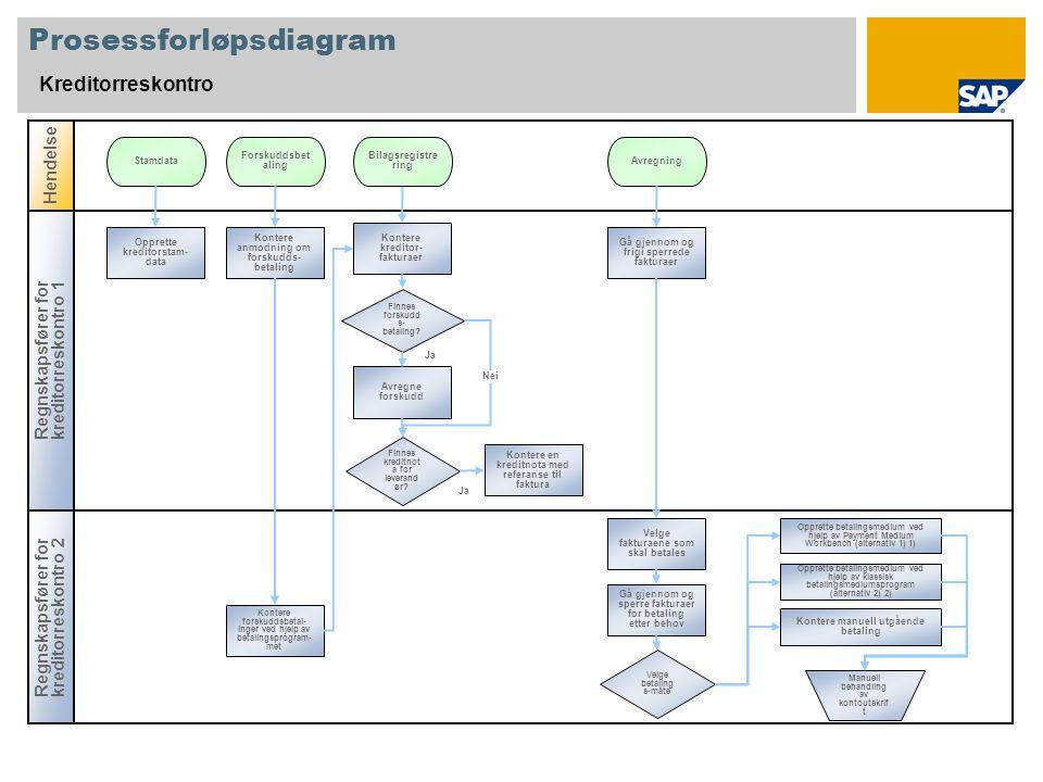 Ja Prosessforløpsdiagram Kreditorreskontro Regnskapsfører for kreditorreskontro 2 Hendelse Regnskapsfører for kreditorreskontro 1 Finnes forskudd s- b