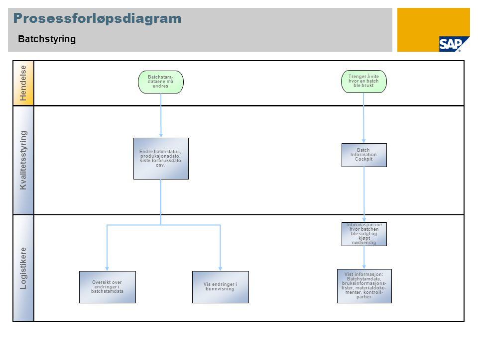 Prosessforløpsdiagram Batchstyring Logistikere Hendelse Endre batchstatus, produksjonsdato, siste forbruksdato osv.