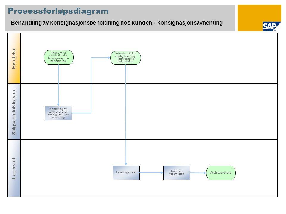 Prosessforløpsdiagram Behandling av konsignasjonsbeholdning hos kunden – konsignasjonsavhenting Behov for å sende tilbake konsignasjons- beholdning Ko